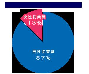 アイエヌライングループの男女比率グラフ