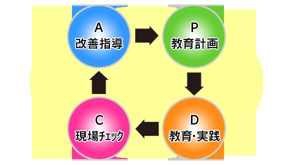 教育カリキュラム-教育2