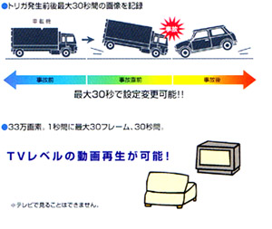 安全ツールの活用-ドライブレコーダー2